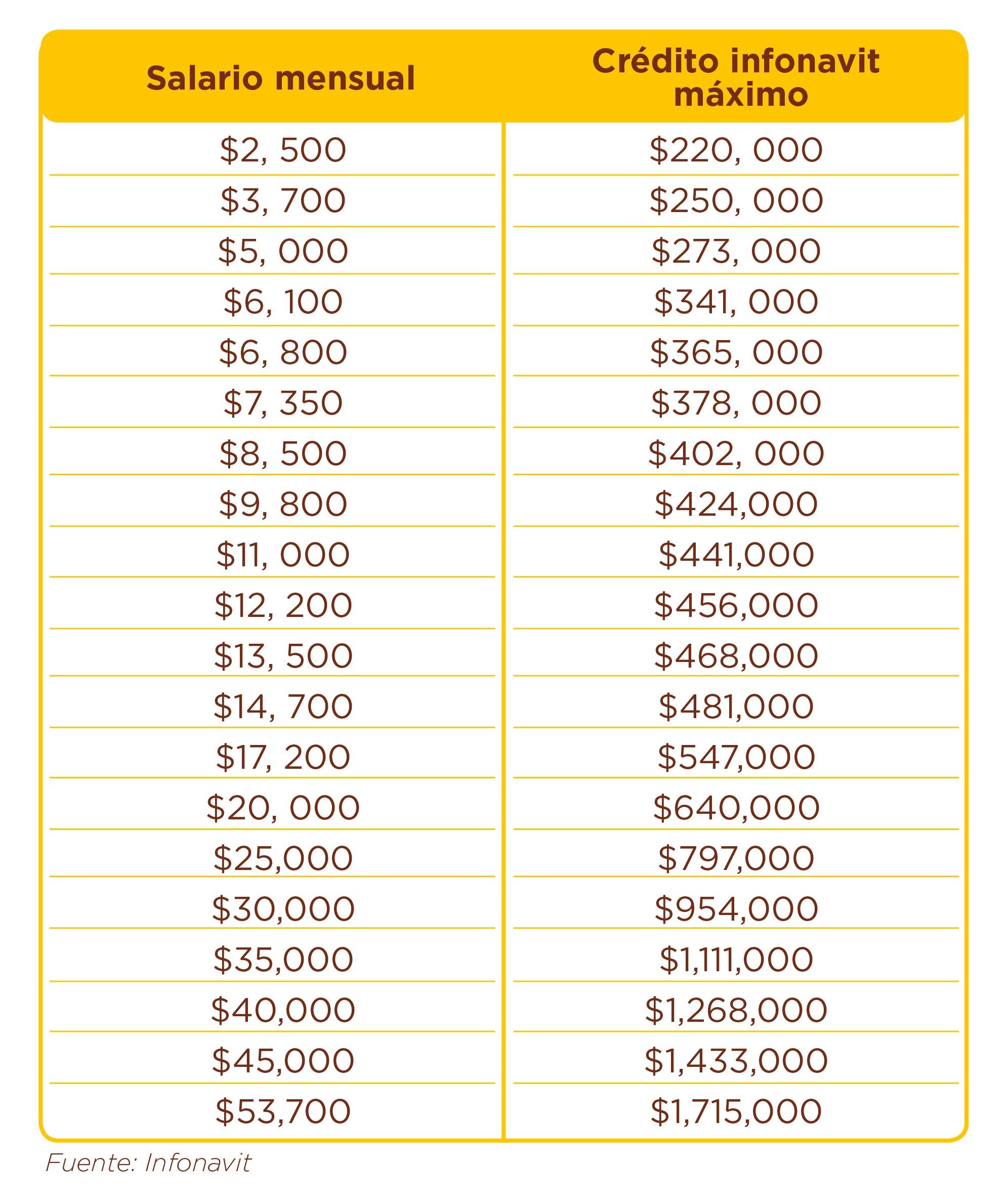 credito-Infonavit-tabla- salario-mensua-credito-maximo