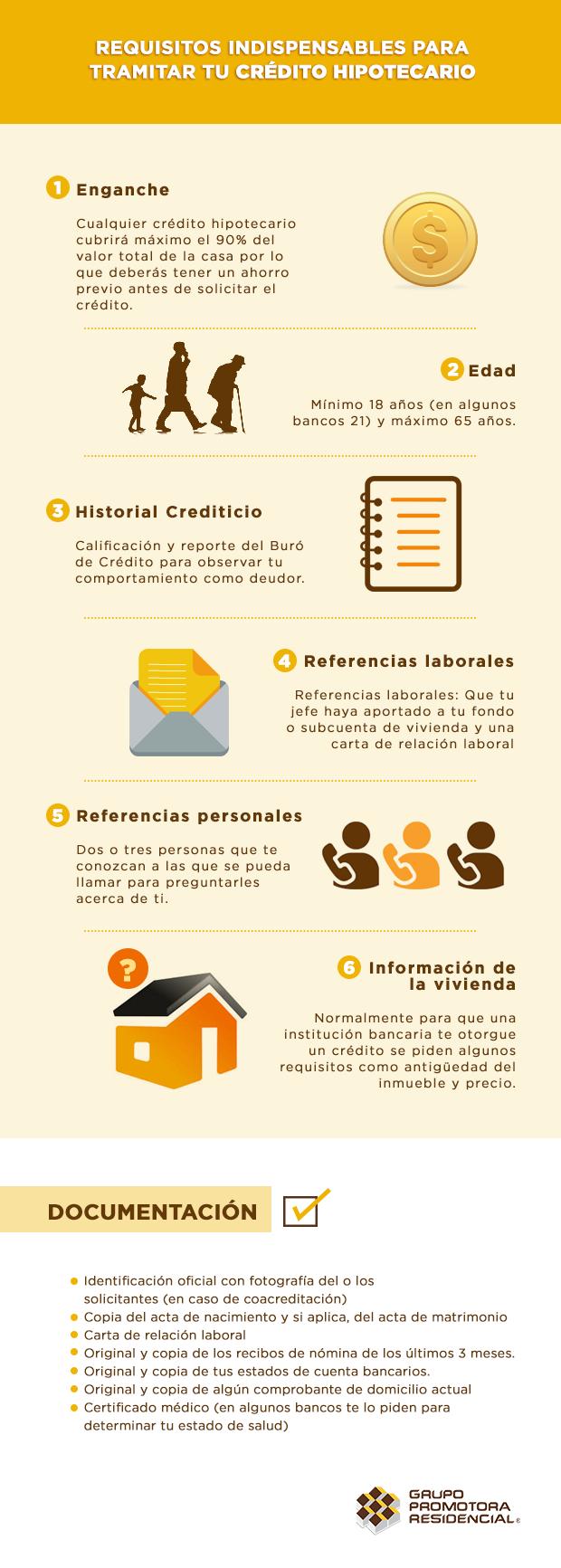 Requisitos-tramitar-crédito-hipotecario